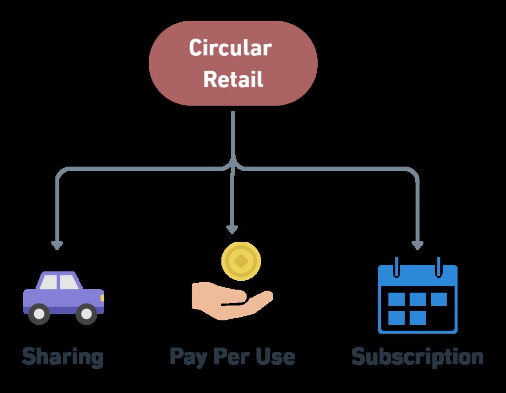 circular retail examples business models