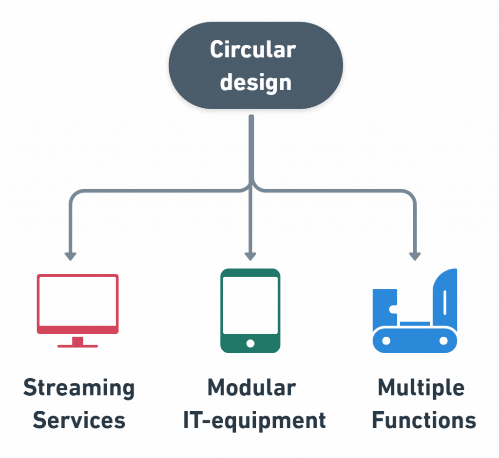 circular design examples business models