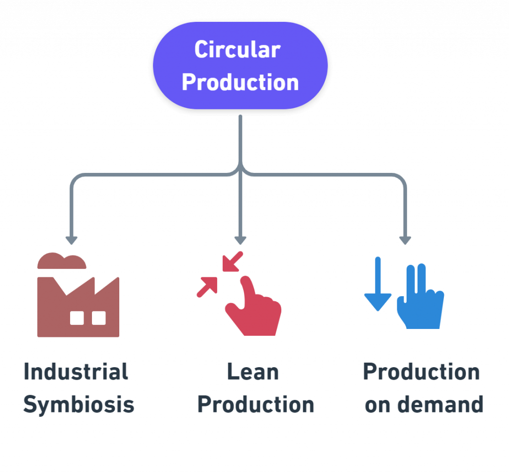 sustainable production examples business models