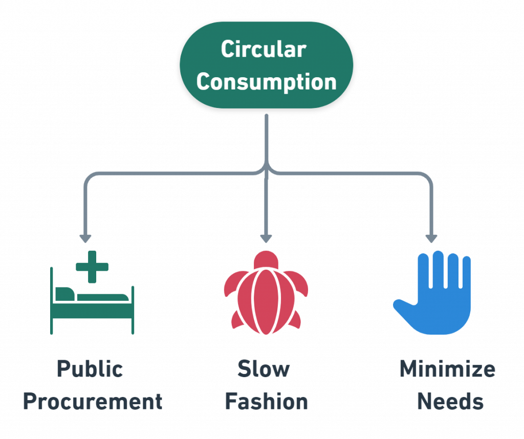 sustainable consumption examples business models