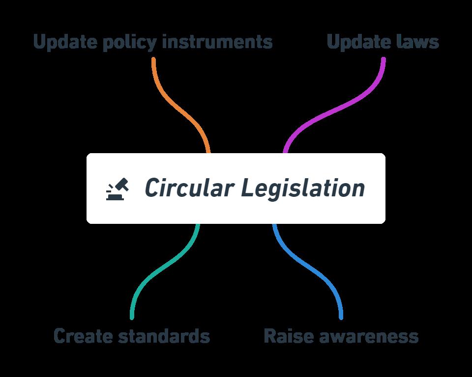 circular legislation practices examples