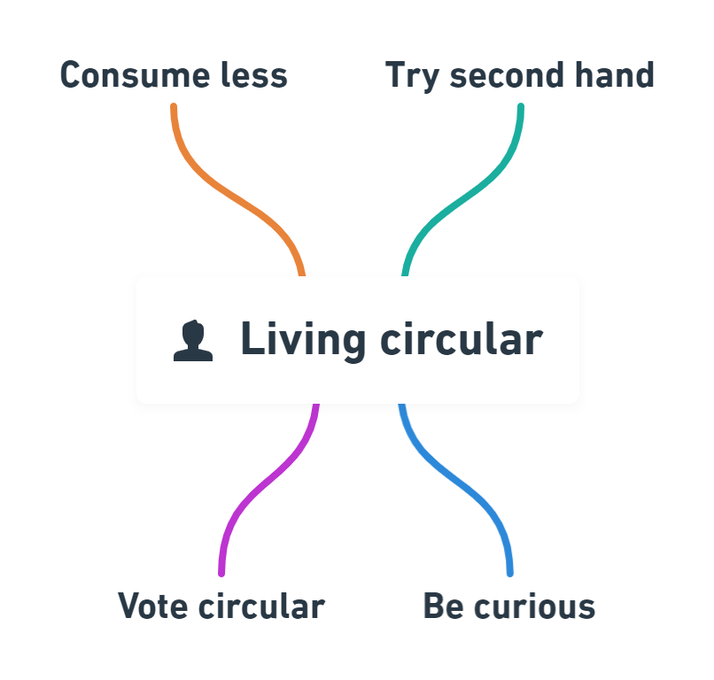living circular practices examples