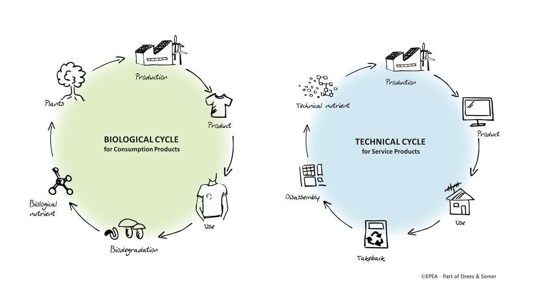 Biological and technical material flows