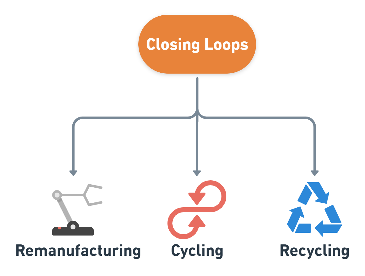 closing loops examples business models