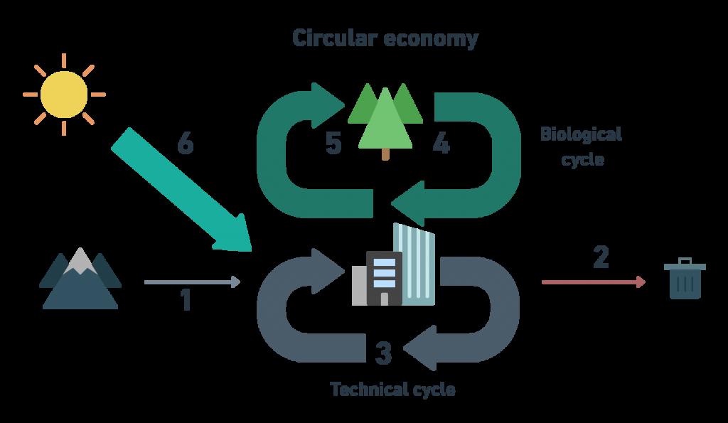 material flows circular economy
